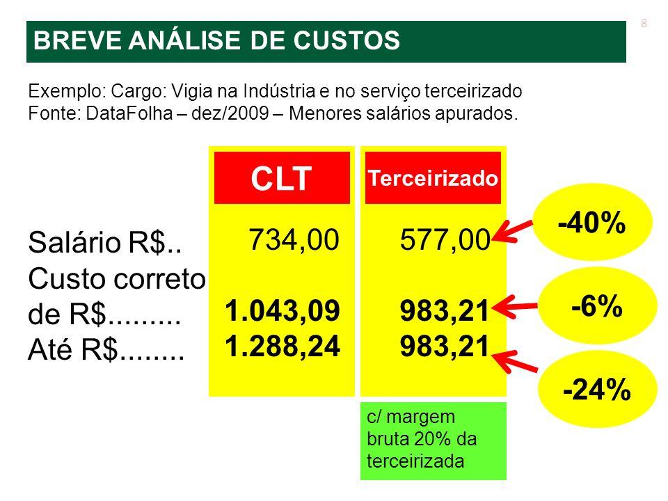 Exemplo: Cargo: Vigia na Indústria e no serviço terceirizado Fonte: DataFolha – dez/2009 – Menores salários apurados. Salário R$.. Custo correto de R$