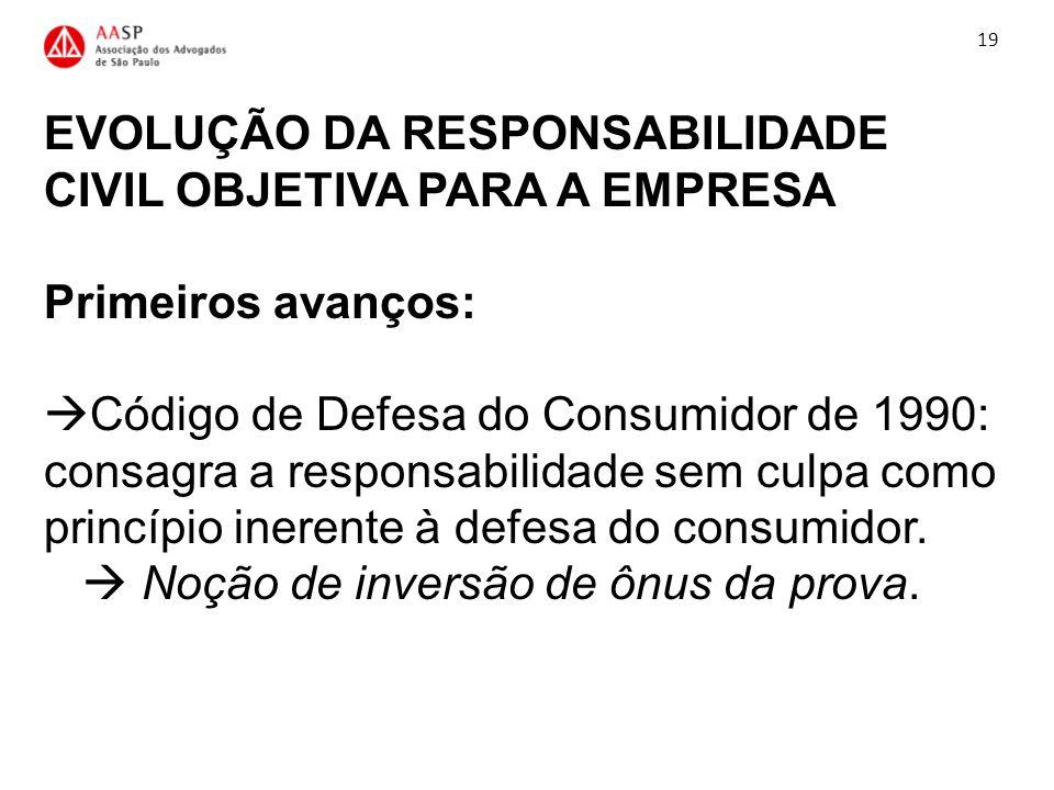 EVOLUÇÃO DA RESPONSABILIDADE CIVIL OBJETIVA PARA A EMPRESA Primeiros avanços: Código de Defesa do Consumidor de 1990: consagra a responsabilidade sem