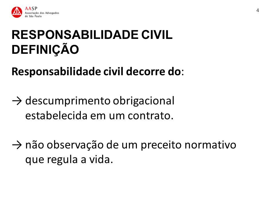 RESPONSABILIDADE CIVIL DEFINIÇÃO Responsabilidade civil decorre do: descumprimento obrigacional estabelecida em um contrato. não observação de um prec