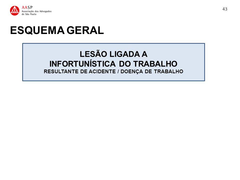 ESQUEMA GERAL 43 LESÃO LIGADA A INFORTUNÍSTICA DO TRABALHO RESULTANTE DE ACIDENTE / DOENÇA DE TRABALHO