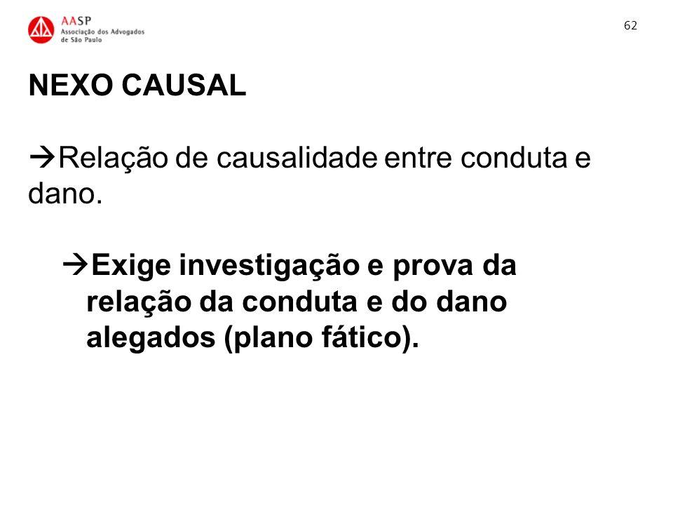 NEXO CAUSAL Relação de causalidade entre conduta e dano. Exige investigação e prova da relação da conduta e do dano alegados (plano fático). 62
