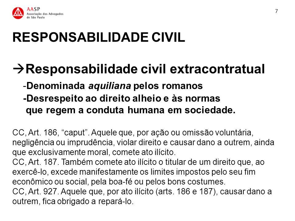 RESPONSABILIDADE CIVIL Responsabilidade civil extracontratual -Denominada aquiliana pelos romanos -Desrespeito ao direito alheio e às normas que regem