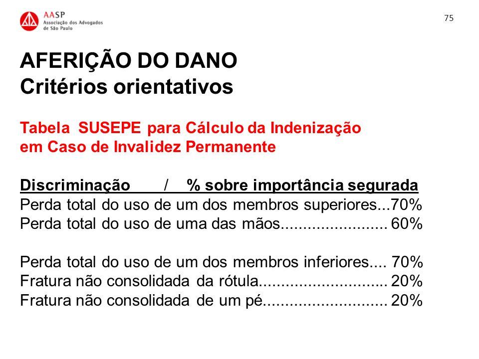 AFERIÇÃO DO DANO Critérios orientativos Tabela SUSEPE para Cálculo da Indenização em Caso de Invalidez Permanente Discriminação / % sobre importância