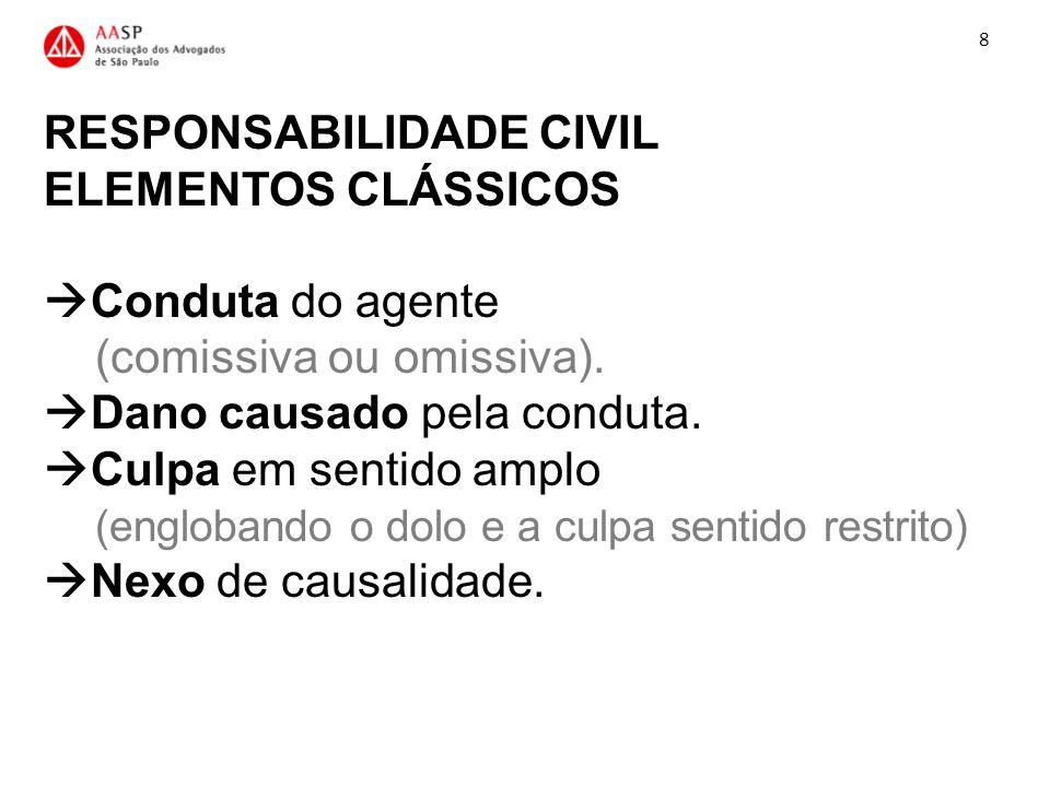 RESPONSABILIDADE CIVIL ELEMENTOS CLÁSSICOS Conduta do agente (comissiva ou omissiva). Dano causado pela conduta. Culpa em sentido amplo (englobando o
