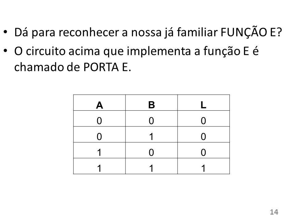 Dá para reconhecer a nossa já familiar FUNÇÃO E? O circuito acima que implementa a função E é chamado de PORTA E. A BL 000 010 100 111 14