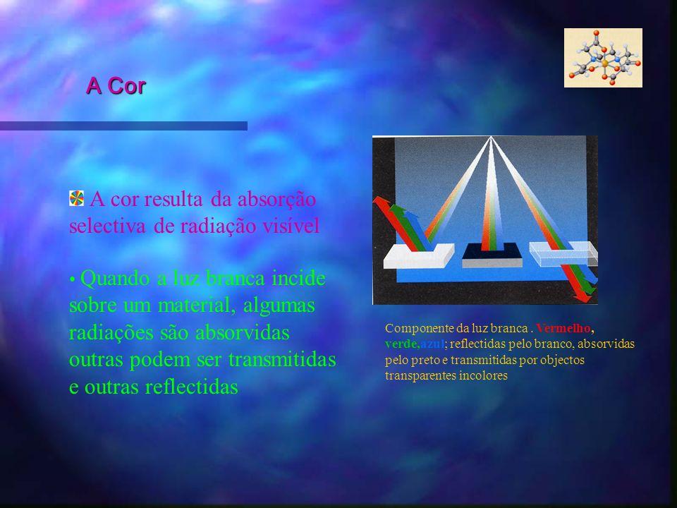 A Cor Quando a luz branca incide sobre um material, algumas radiações são absorvidas outras podem ser transmitidas e outras reflectidas Componente da