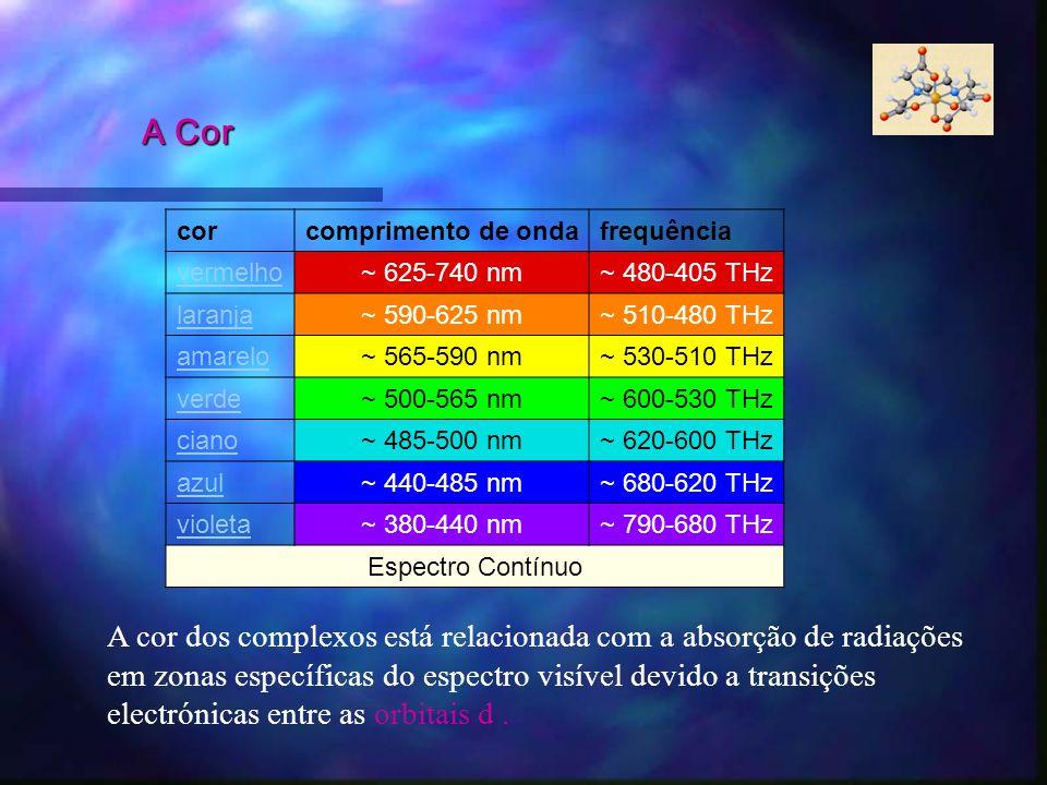 corcomprimento de ondafrequência vermelho~ 625-740 nm~ 480-405 THz laranja~ 590-625 nm~ 510-480 THz amarelo~ 565-590 nm~ 530-510 THz verde~ 500-565 nm