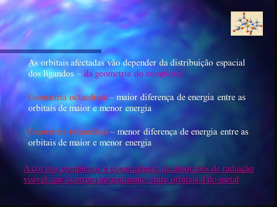 As orbitais afectadas vão depender da distribuição espacial dos ligandos – da geometria do complexo Geometria octaedrica – maior diferença de energia