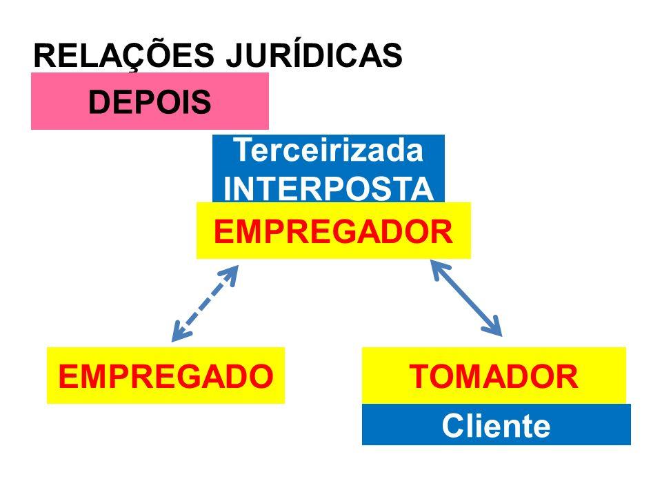 RELAÇÕES JURÍDICAS EMPREGADO DEPOIS Terceirizada INTERPOSTA Cliente EMPREGADOR TOMADOR