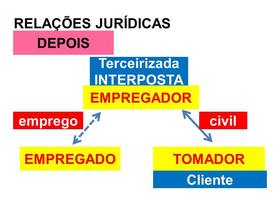 RELAÇÕES JURÍDICAS EMPREGADO DEPOIS civilemprego Terceirizada INTERPOSTA Cliente EMPREGADOR TOMADOR