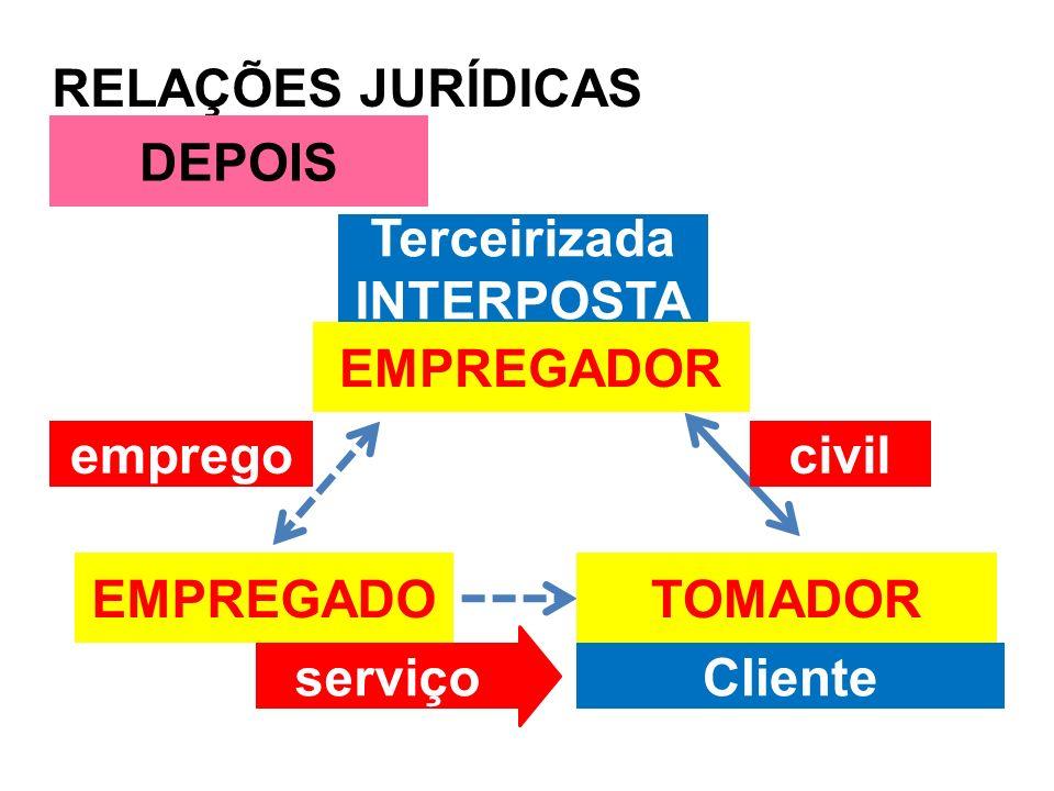 RELAÇÕES JURÍDICAS EMPREGADO DEPOIS civilemprego Terceirizada INTERPOSTA Cliente EMPREGADOR TOMADOR serviço