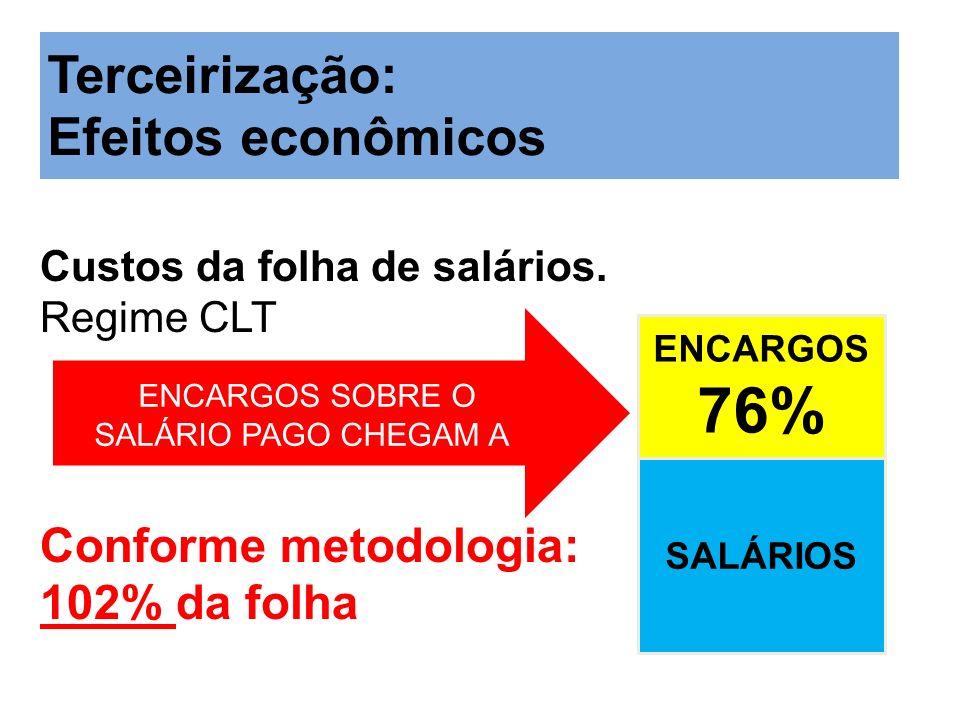 Custos da folha de salários. Regime CLT Conforme metodologia: 102% da folha ENCARGOS SOBRE O SALÁRIO PAGO CHEGAM A Terceirização: Efeitos econômicos S