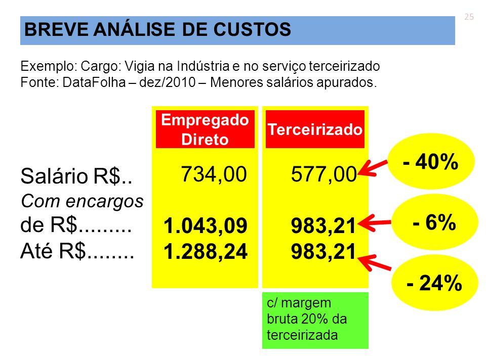 Exemplo: Cargo: Vigia na Indústria e no serviço terceirizado Fonte: DataFolha – dez/2010 – Menores salários apurados. Salário R$.. Com encargos de R$.