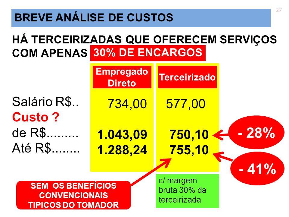 HÁ TERCEIRIZADAS QUE OFERECEM SERVIÇOS COM APENAS Salário R$.. Custo ? de R$......... Até R$........ 27 734,00 1.043,09 1.288,24 Empregado Direto 577,