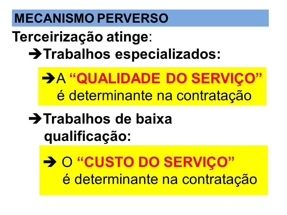 Terceirização atinge: Trabalhos especializados: Trabalhos de baixa qualificação: O CUSTO DO SERVIÇO é determinante na contratação A QUALIDADE DO SERVI