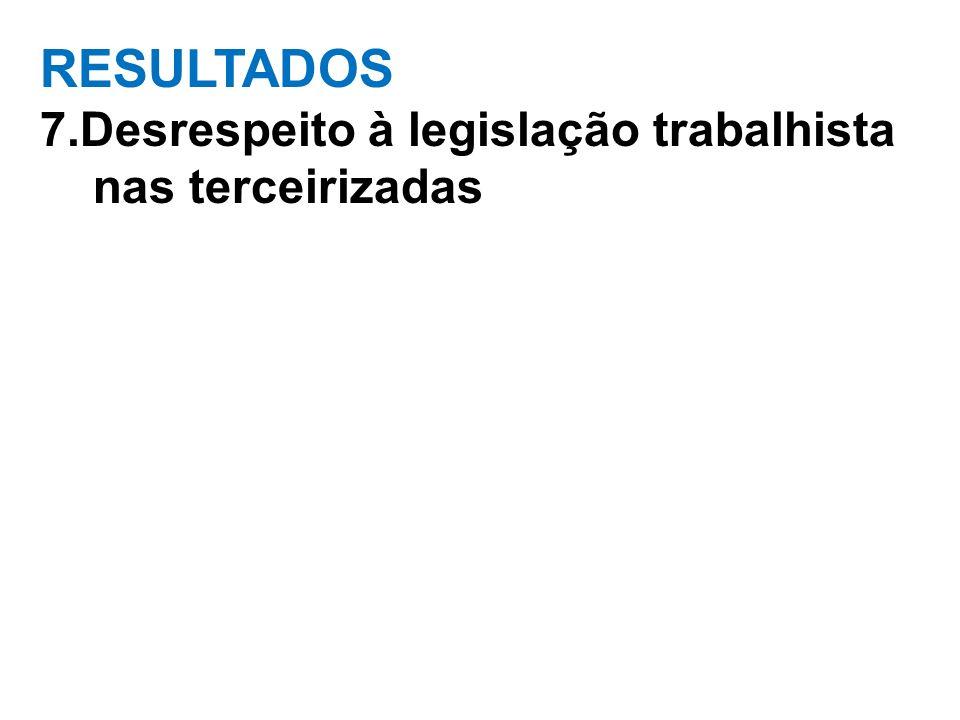 RESULTADOS 7.Desrespeito à legislação trabalhista nas terceirizadas