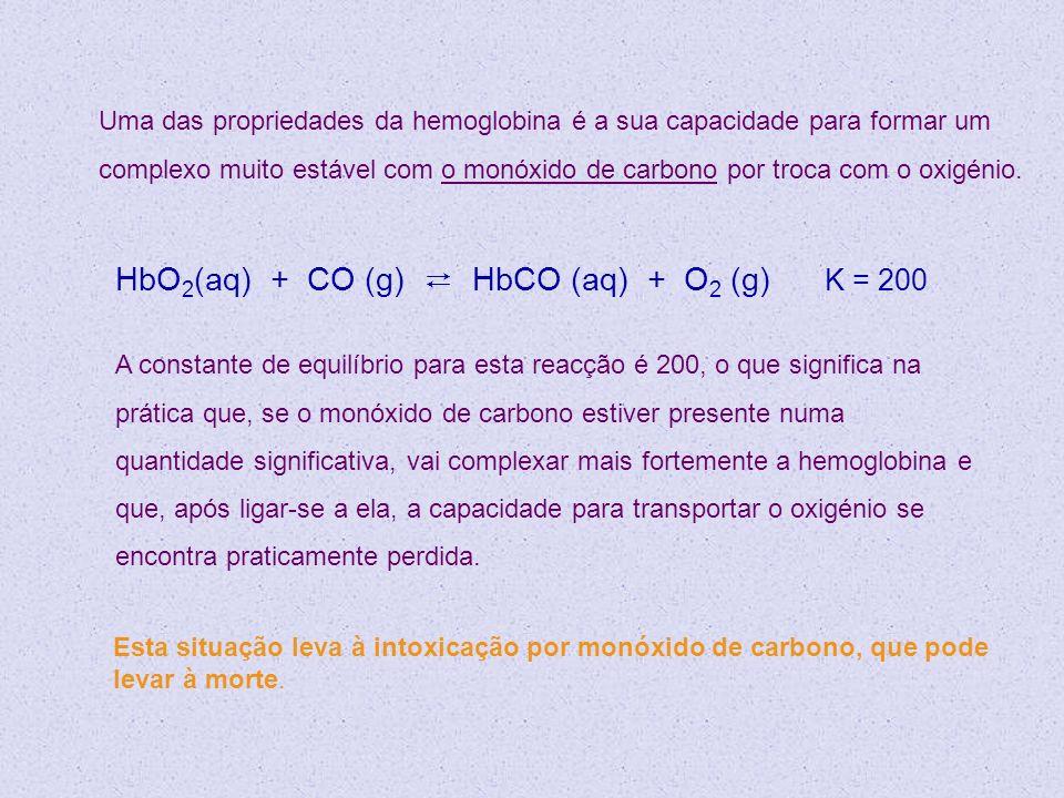 A constante de equilíbrio para esta reacção é 200, o que significa na prática que, se o monóxido de carbono estiver presente numa quantidade significa