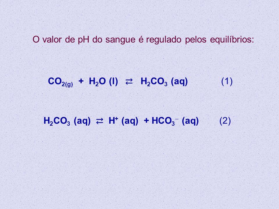 O valor de pH do sangue é regulado pelos equilíbrios: CO 2(g) + H 2 O (l) H 2 CO 3 (aq) (1) H 2 CO 3 (aq) H + (aq) + HCO 3 (aq) (2)