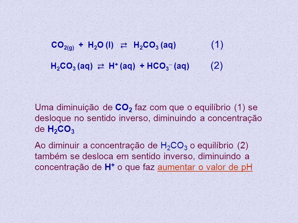 CO 2(g) + H 2 O (l) H 2 CO 3 (aq) (1) H 2 CO 3 (aq) H + (aq) + HCO 3 (aq) (2) Uma diminuição de CO 2 faz com que o equilíbrio (1) se desloque no senti