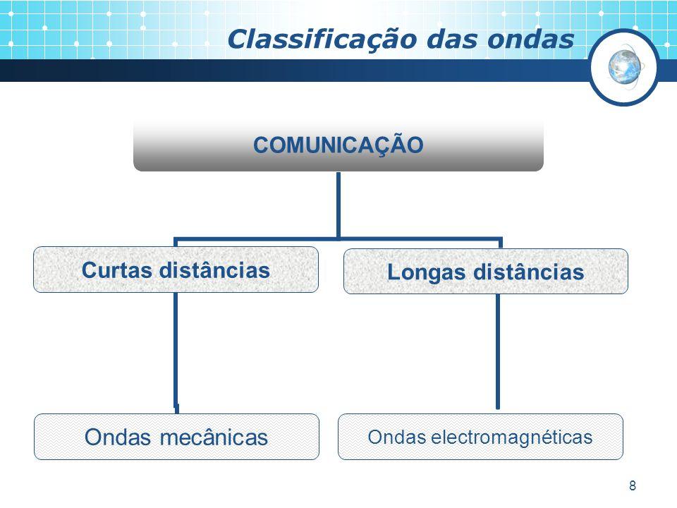 8 Classificação das ondas COMUNICAÇÃO Curtas distâncias Ondas mecânicas Longas distâncias Ondas electromagnéticas