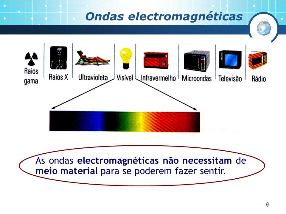 10 Ondas mecânicas As ondas mecânicas necessitam de meio material (ex: sólido, líquido ou gasoso) para se poderem fazer sentir (não se propagam no vazio).