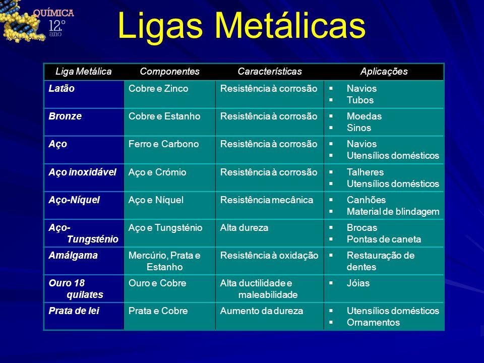 Ligas Metálicas Liga MetálicaComponentesCaracterísticasAplicações LatãoCobre e ZincoResistência à corrosão Navios Tubos BronzeCobre e EstanhoResistênc