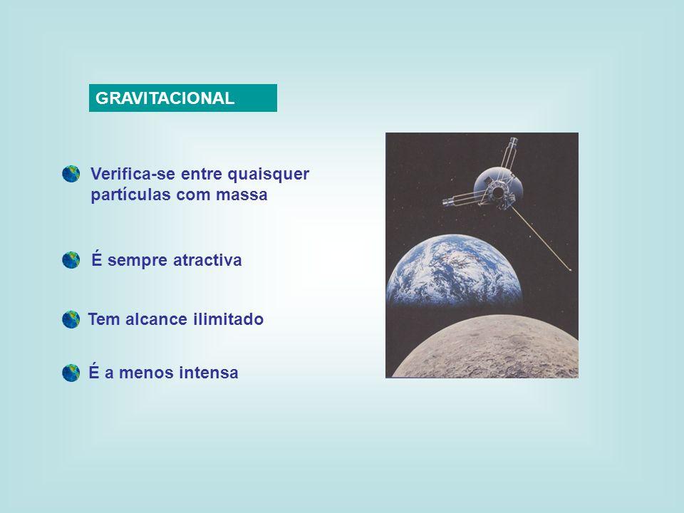 GRAVITACIONAL Verifica-se entre quaisquer partículas com massa É sempre atractiva Tem alcance ilimitado É a menos intensa