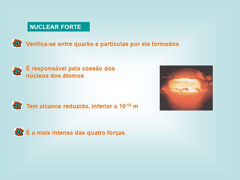 NUCLEAR FORTE Tem alcance reduzido, inferior a 10 -15 m Verifica-se entre quarks e partículas por ele formados É responsável pela coesão dos núcleos d
