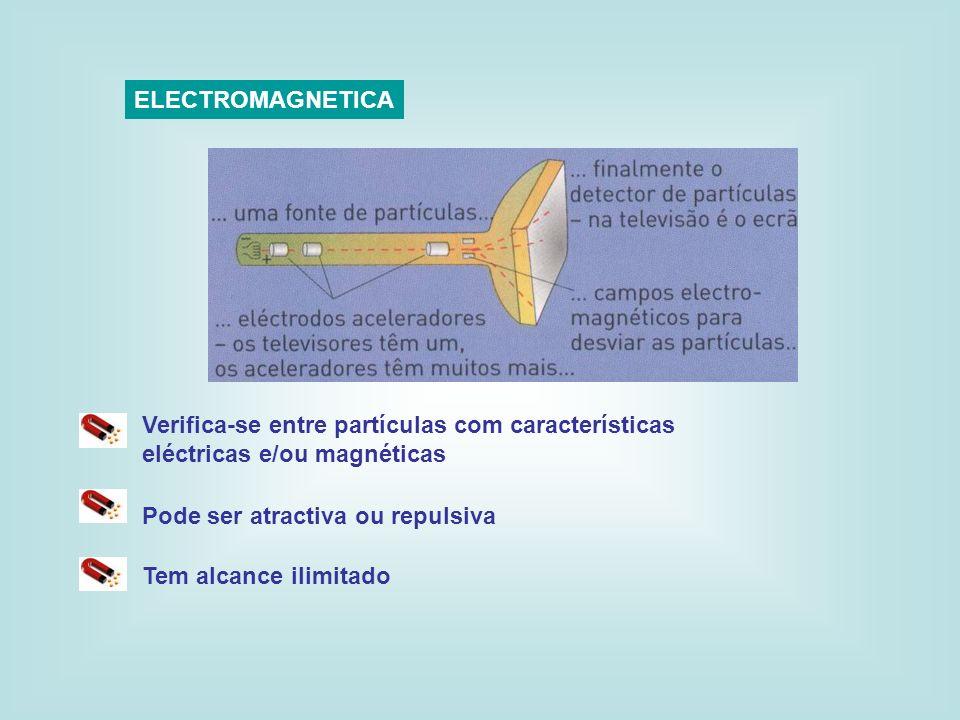 ELECTROMAGNETICA Verifica-se entre partículas com características eléctricas e/ou magnéticas Pode ser atractiva ou repulsiva Tem alcance ilimitado
