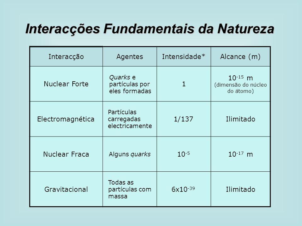 InteracçãoAgentesIntensidade*Alcance (m) Nuclear Forte Quarks e partículas por eles formadas 1 10 -15 m (dimensão do núcleo do átomo) Electromagnética