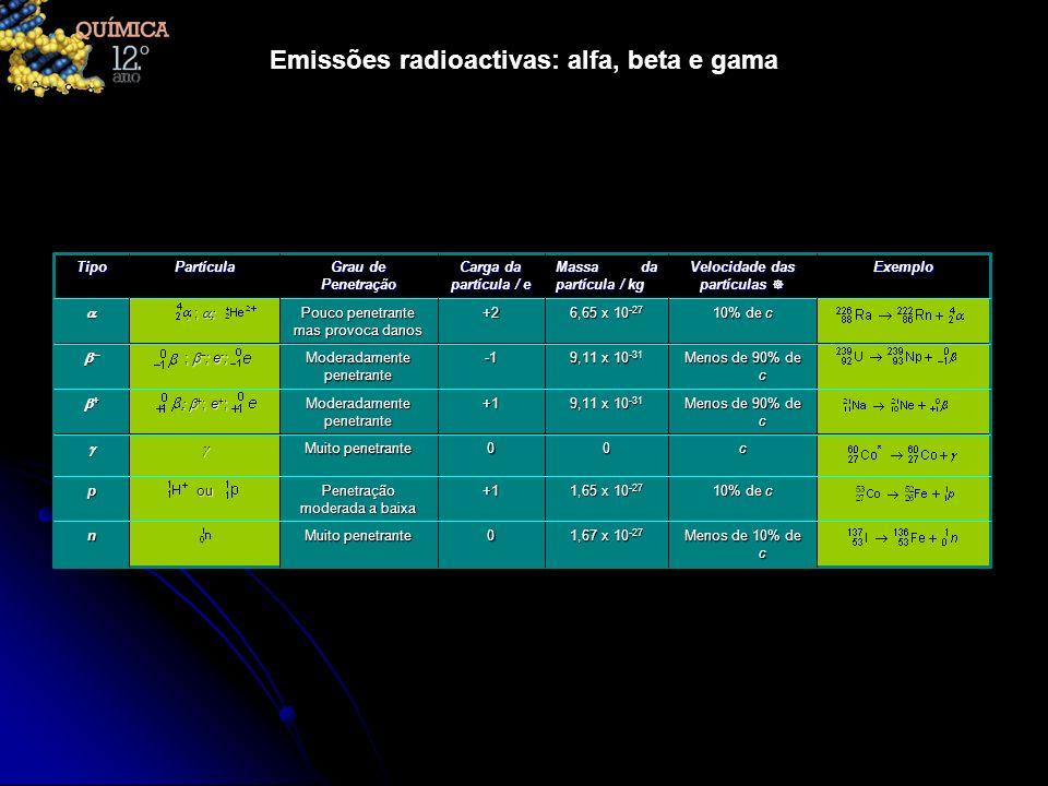 Emissões radioactivas: alfa, beta e gama Menos de 10% de c 1,67 x 10 -27 0 Muito penetrante n 10% de c 1,65 x 10 -27 +1 Penetração moderada a baixa ou