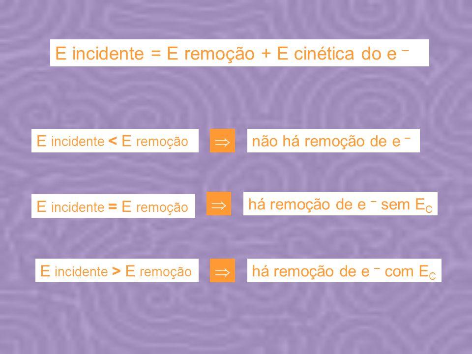 E incidente = E remoção + E cinética do e – E incidente < E remoção não há remoção de e – E incidente = E remoção E incidente > E remoção há remoção d
