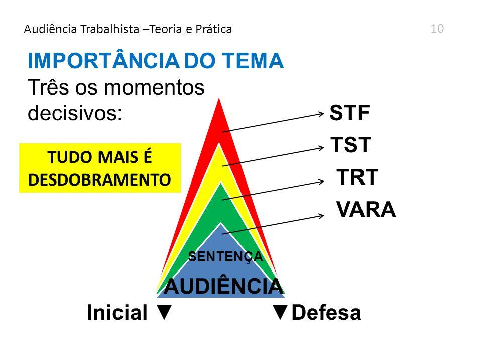 Audiência Trabalhista –Teoria e Prática 10 IMPORTÂNCIA DO TEMA Três os momentos decisivos: STF TST TRT VARA SENTENÇA AUDIÊNCIA Inicial Defesa TUDO MAI