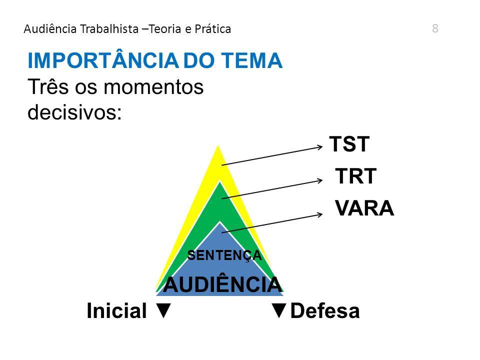 Audiência Trabalhista –Teoria e Prática 8 IMPORTÂNCIA DO TEMA Três os momentos decisivos: TST TRT VARA SENTENÇA AUDIÊNCIA Inicial Defesa