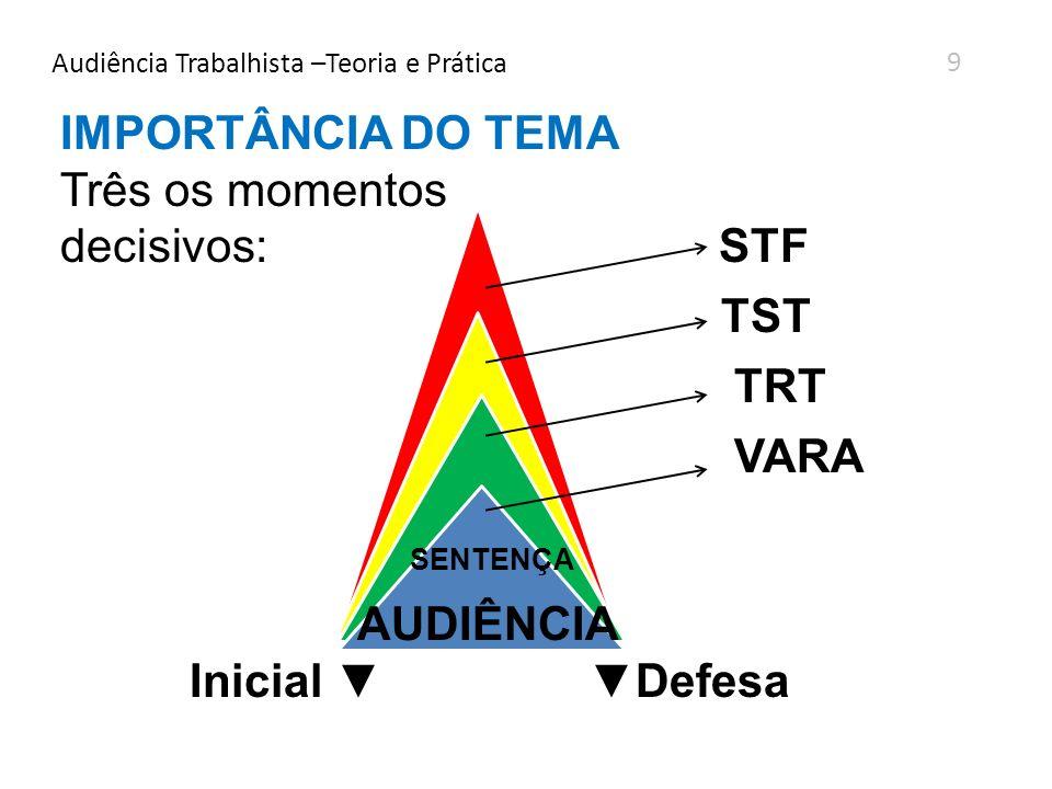 Audiência Trabalhista –Teoria e Prática 9 IMPORTÂNCIA DO TEMA Três os momentos decisivos: STF TST TRT VARA SENTENÇA AUDIÊNCIA Inicial Defesa