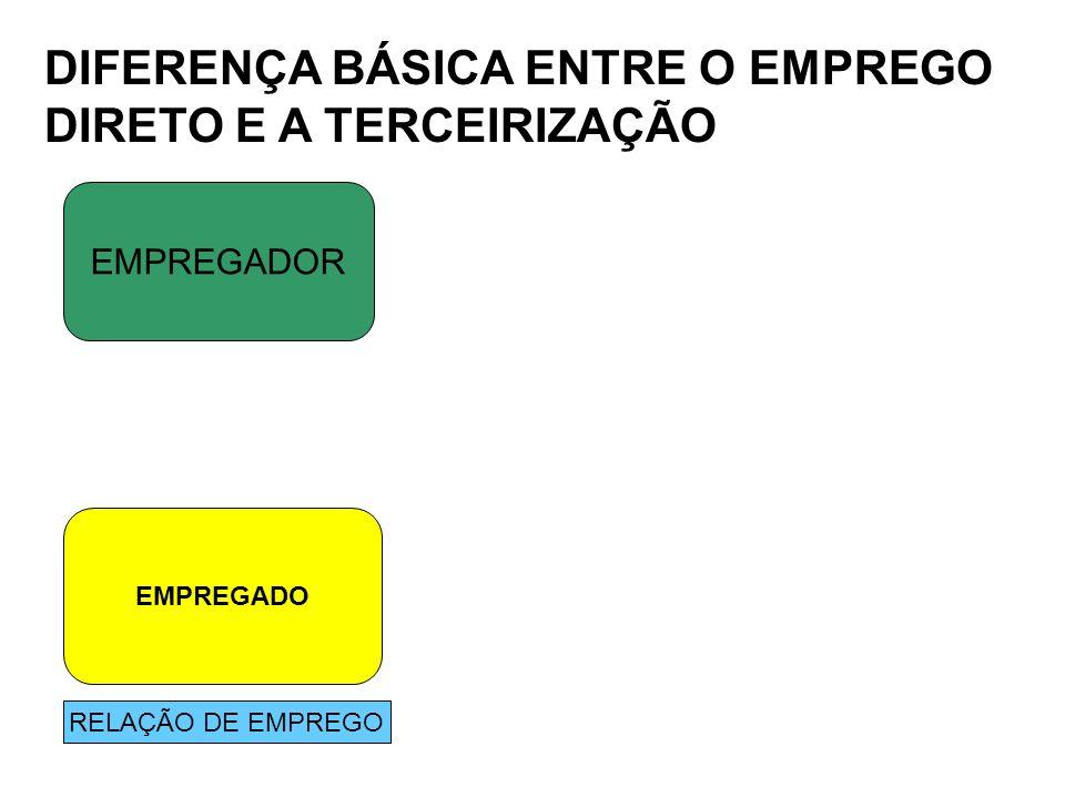 DIFERENÇA BÁSICA ENTRE O EMPREGO DIRETO E A TERCEIRIZAÇÃO EMPREGADOR EMPREGADO RELAÇÃO DE EMPREGO