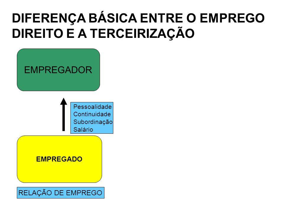 DIFERENÇA BÁSICA ENTRE O EMPREGO DIREITO E A TERCEIRIZAÇÃO EMPREGADOR EMPREGADO RELAÇÃO DE EMPREGO Pessoalidade Continuidade Subordinação Salário