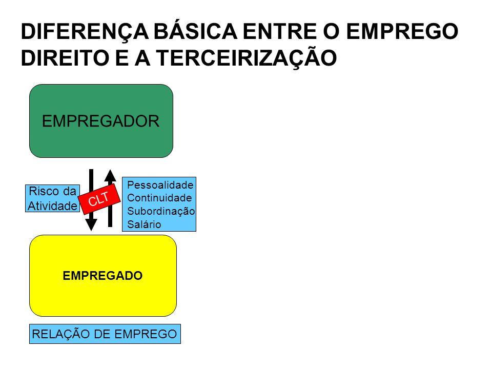DIFERENÇA BÁSICA ENTRE O EMPREGO DIREITO E A TERCEIRIZAÇÃO EMPREGADOR EMPREGADO RELAÇÃO DE EMPREGO Risco da Atividade Pessoalidade Continuidade Subord