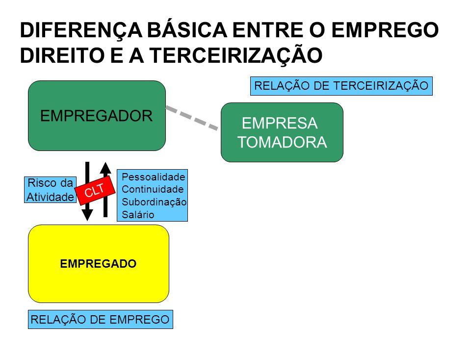 DIFERENÇA BÁSICA ENTRE O EMPREGO DIREITO E A TERCEIRIZAÇÃO EMPREGADOR EMPREGADO EMPRESA TOMADORA RELAÇÃO DE EMPREGO Risco da Atividade Pessoalidade Co