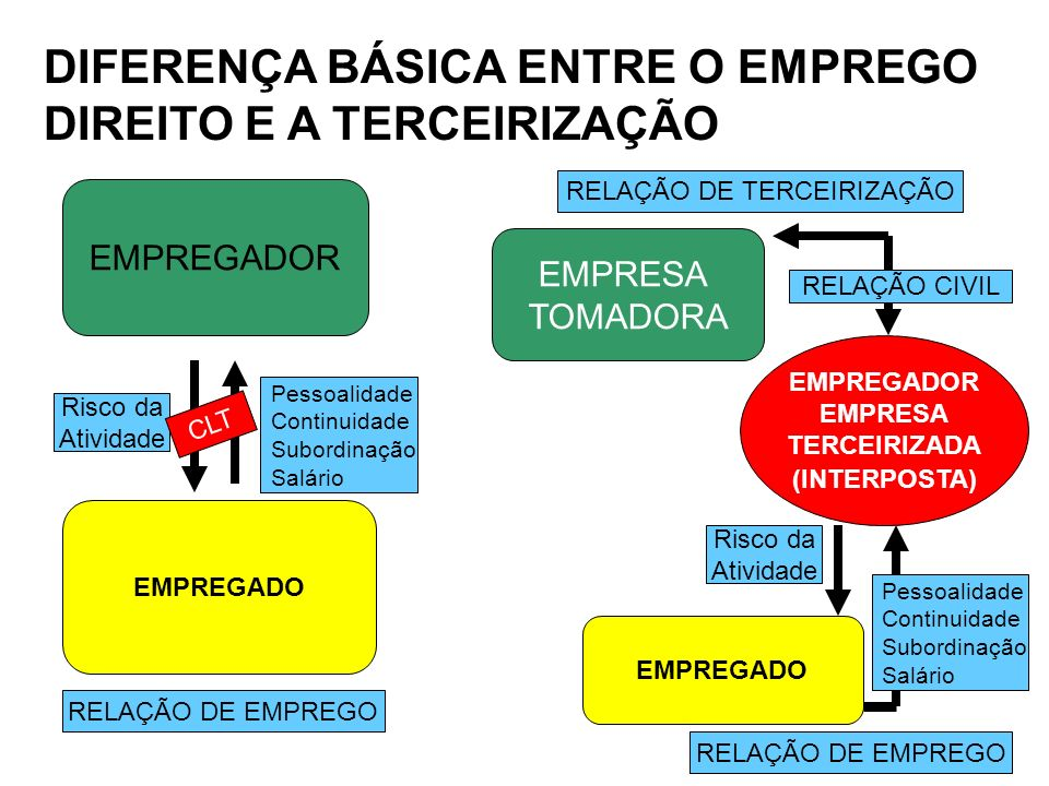 DIFERENÇA BÁSICA ENTRE O EMPREGO DIREITO E A TERCEIRIZAÇÃO EMPREGADOR EMPREGADO EMPRESA TOMADORA EMPREGADOR EMPRESA TERCEIRIZADA (INTERPOSTA) EMPREGAD