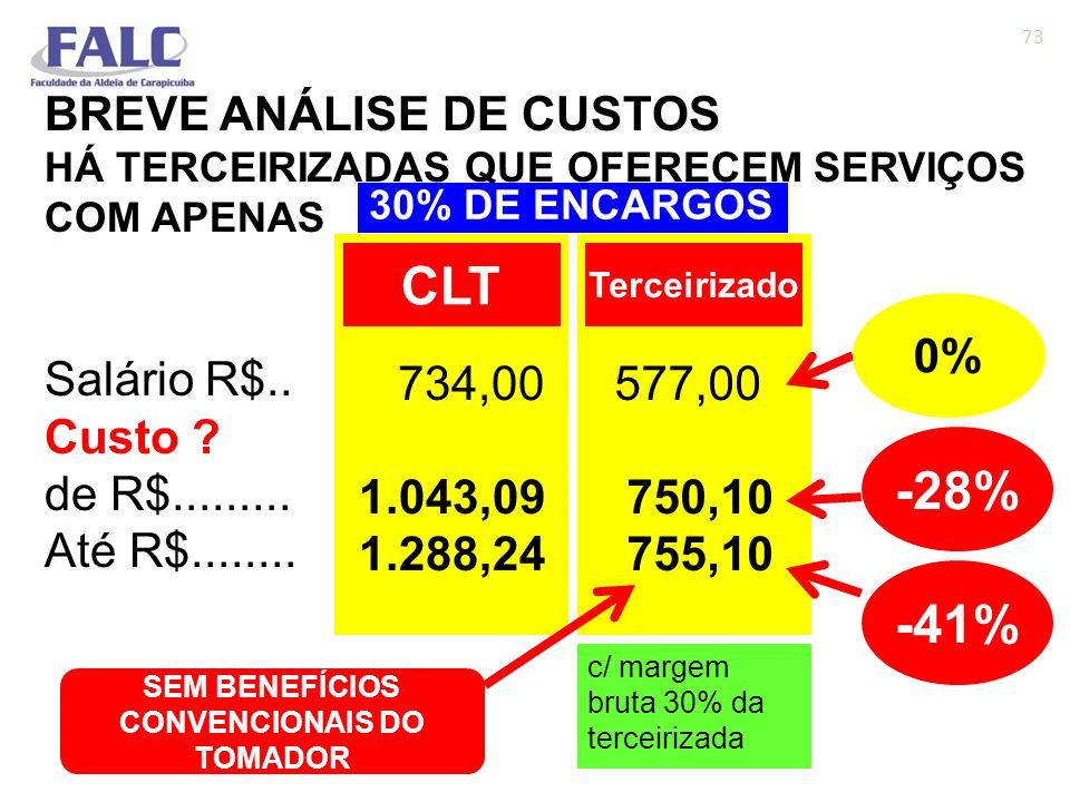 BREVE ANÁLISE DE CUSTOS HÁ TERCEIRIZADAS QUE OFERECEM SERVIÇOS COM APENAS Salário R$.. Custo ? de R$......... Até R$........ 73 734,00 1.043,09 1.288,