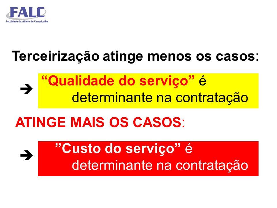 Terceirização atinge menos os casos: ATINGE MAIS OS CASOS: Qualidade do serviço é determinante na contratação Custo do serviço é determinante na contr