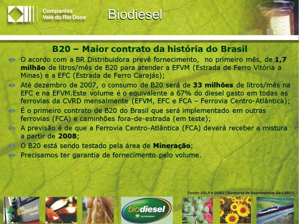 Fonte: DILP e DISU Biodiesel B2 – Em uso desde janeiro/07 Em janeiro, a CVRD antecipou-se à Lei Federal 11.907/05 e foi a primeira empresa brasileira a utilizar o biodiesel B2 em locomotivas, caminhões fora-de-estrada e na geração elétrica na companhia; Segundo a Lei federal 11.907/05, o B2, que considera a mistura de 2% de biodiesel e 98% de diesel comum, será obrigatório em todo o território nacional a partir de 2008; B2 – Em uso desde janeiro/07 Em janeiro, a CVRD antecipou-se à Lei Federal 11.907/05 e foi a primeira empresa brasileira a utilizar o biodiesel B2 em locomotivas, caminhões fora-de-estrada e na geração elétrica na companhia; Segundo a Lei federal 11.907/05, o B2, que considera a mistura de 2% de biodiesel e 98% de diesel comum, será obrigatório em todo o território nacional a partir de 2008; Hoje, a CVRD consome 50,6 milhões de litros/mês de biodiesel B2 – o equivalente a 61% do consumo mensal de diesel da companhia (83,3 milhões de litros); Deste total, 29 milhões de litros/mês são usados hoje nas ferrovias (EFVM e EFC); O B2 continuará sendo utilizado nas demais áreas da CVRD (Mineração e Energia).