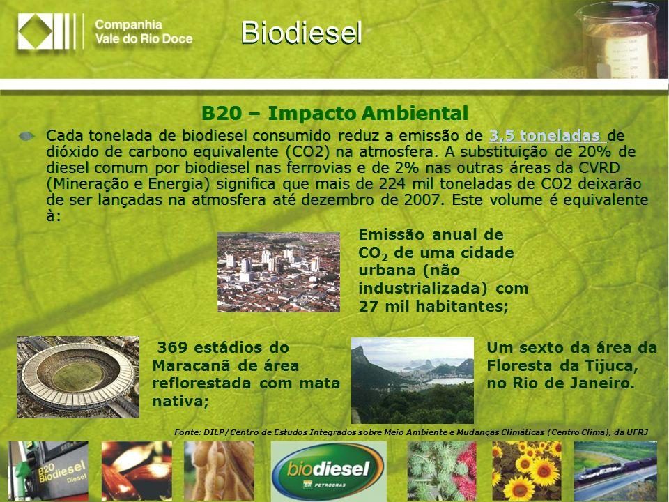 Fonte: DILP Fonte: CVRD, com base no estudo O Biodiesel e a Inclusão Social, da Câmara dos Deputados/Março de 2004 Biodiesel B20 – Impacto Social A utilização do B20 e B2 nas operações da CVRD geram empregos para até 80,5 mil famílias/ano no campo, caso a cultura utilizada na produção do biodiesel seja a da mamona; O biodiesel adquirido pela BR Distribuidora é comprado em leilões realizados pela ANP com fornecedores de diversos tipos de oleaginosas; O número de empregos gerados depende, então, da oleaginosa utilizada para produzir o biodiesel.
