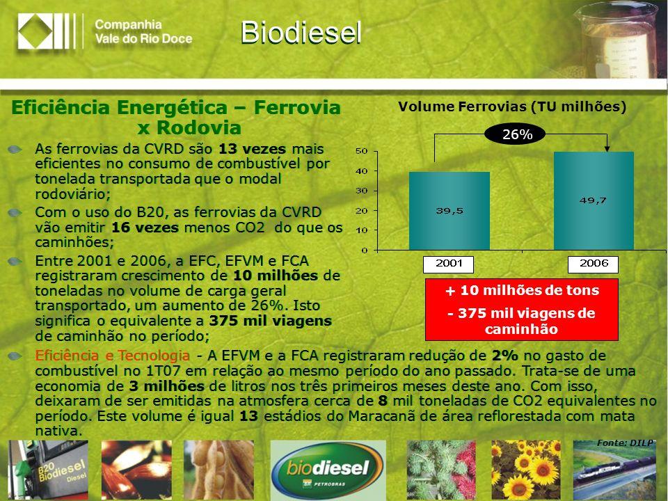 Fonte: DILP Volume Ferrovias (TU milhões) 26% + 10 milhões de tons - 375 mil viagens de caminhão Biodiesel Eficiência Energética – Ferrovia x Rodovia