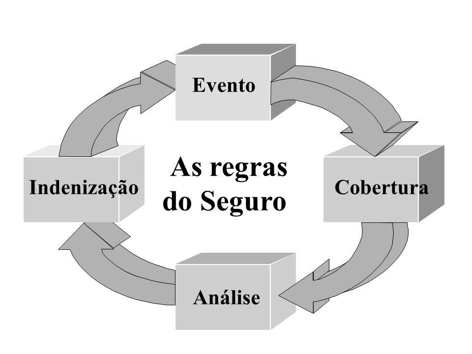 Indenização Período Indenizatório I= Prej x I.Seg/VR A soma das inde nizações não pode exceder a I. Segurada