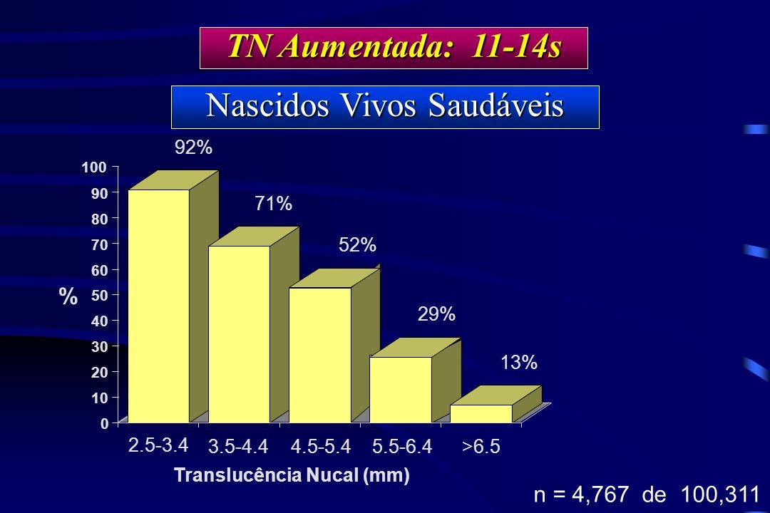 TN Aumentada: 11-14s Nascidos Vivos Saudáveis % 2.5-3.4 92% 71% 52% 29% 13% 0 10 20 30 40 50 60 70 80 90 100 % 3.5-4.4 Translucência Nucal (mm) n = 4,