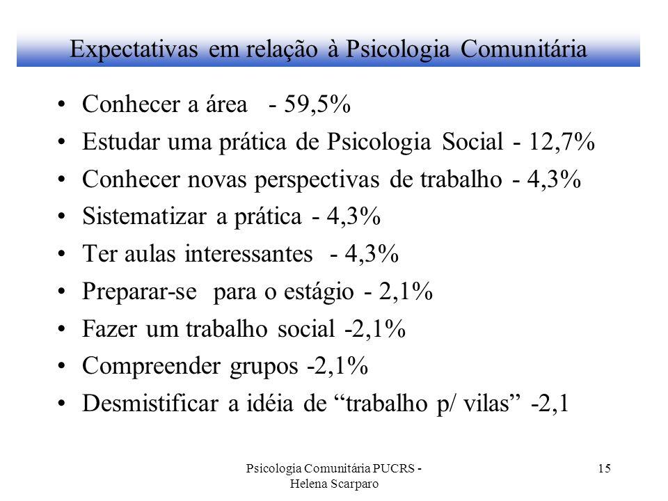 Psicologia Comunitária PUCRS - Helena Scarparo 15 Expectativas em relação à Psicologia Comunitária Conhecer a área - 59,5% Estudar uma prática de Psic
