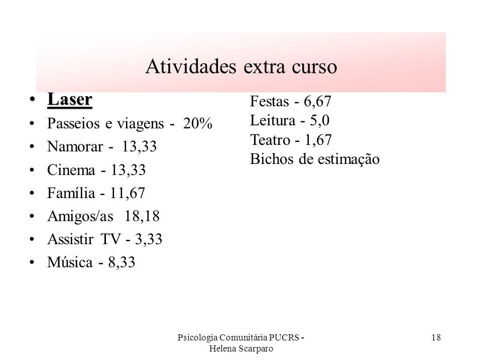 Psicologia Comunitária PUCRS - Helena Scarparo 18 Atividades extra curso LaserLaser Passeios e viagens - 20% Namorar - 13,33 Cinema - 13,33 Família -