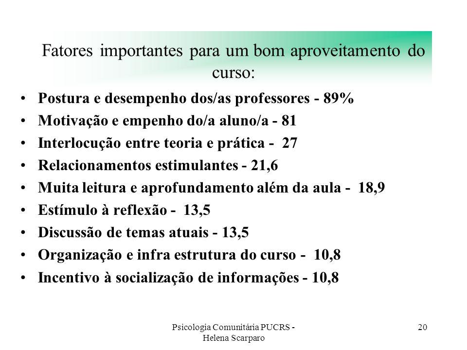 Psicologia Comunitária PUCRS - Helena Scarparo 20 Fatores importantes para um bom aproveitamento do curso: Postura e desempenho dos/as professores - 8